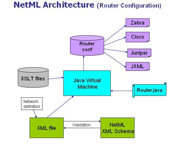 Architecture for Home router architecture